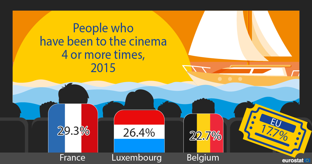 Infographic: People who have been to the cinema 4 or more times, 2015