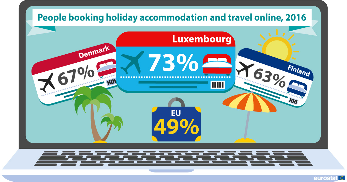 People booking holiday accomodation and travel online, 2016