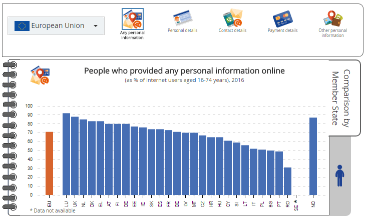 Visualisation: People who provided any personal information online