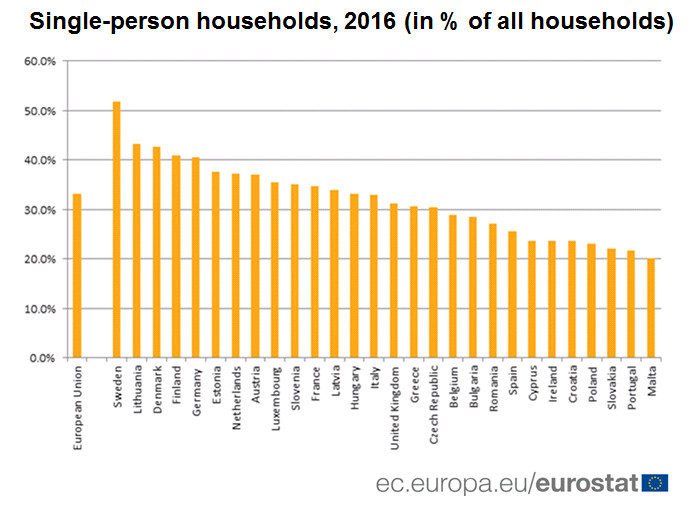 Single-person households, 2016