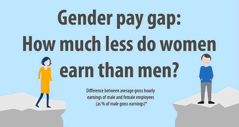 Graphic: Gender Pay gap