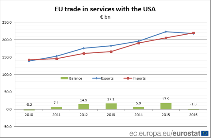 EU trade in services with the USA