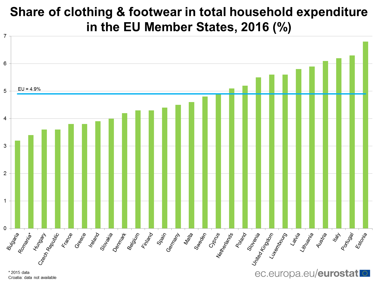 Share of clothing and footwear in total household expenditure in the EU Member States, 2016