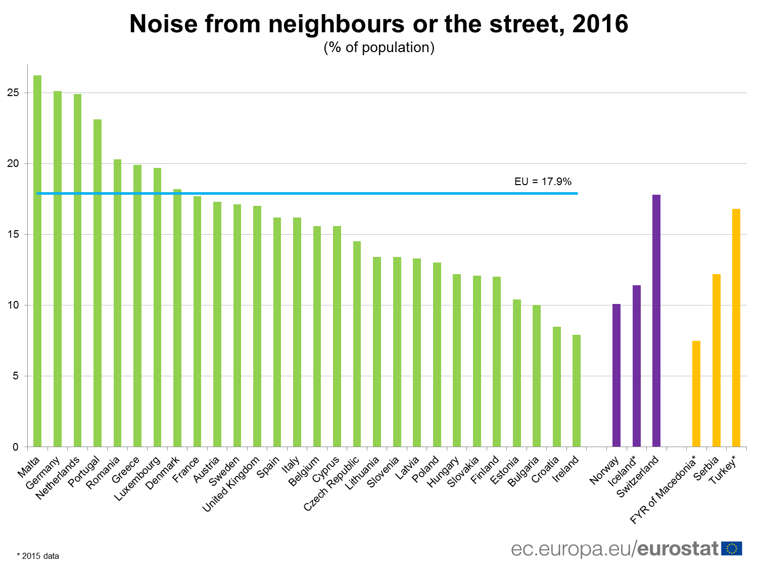 Noise from neighbours or the street, 2016