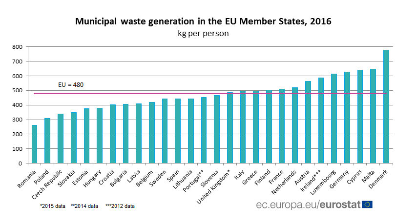 Municipal waste generation