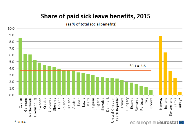 Share of paid sick leave benefits