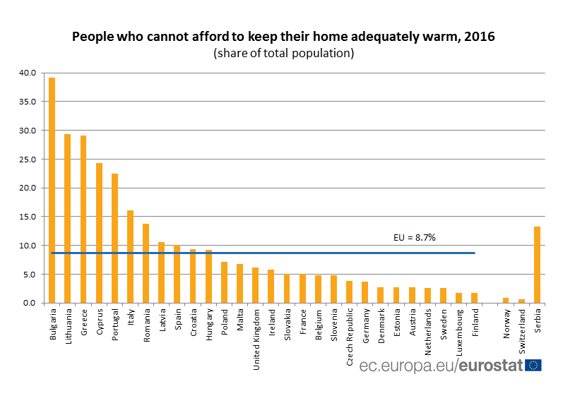EU energy poverty