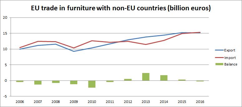 EU trade in furniture with non-EU countries
