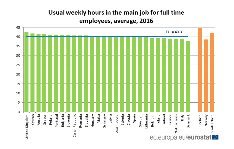 usual weekly hours in the main job, 2016