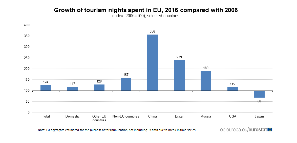 Growth of tourism nights spent in EU, 2016 compared with 2006