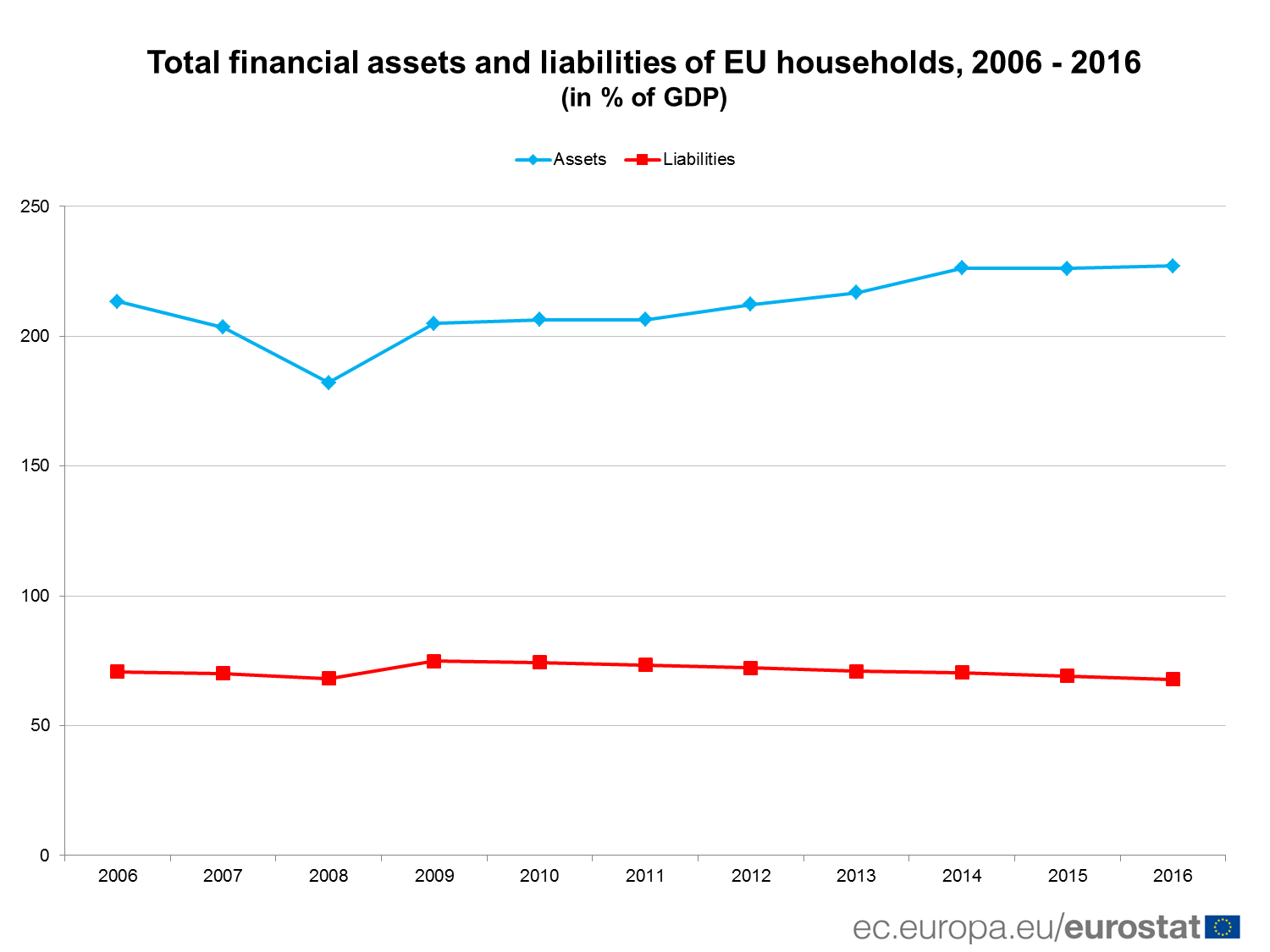 Total financial assets and liabilites of EU households, 2006 - 2016