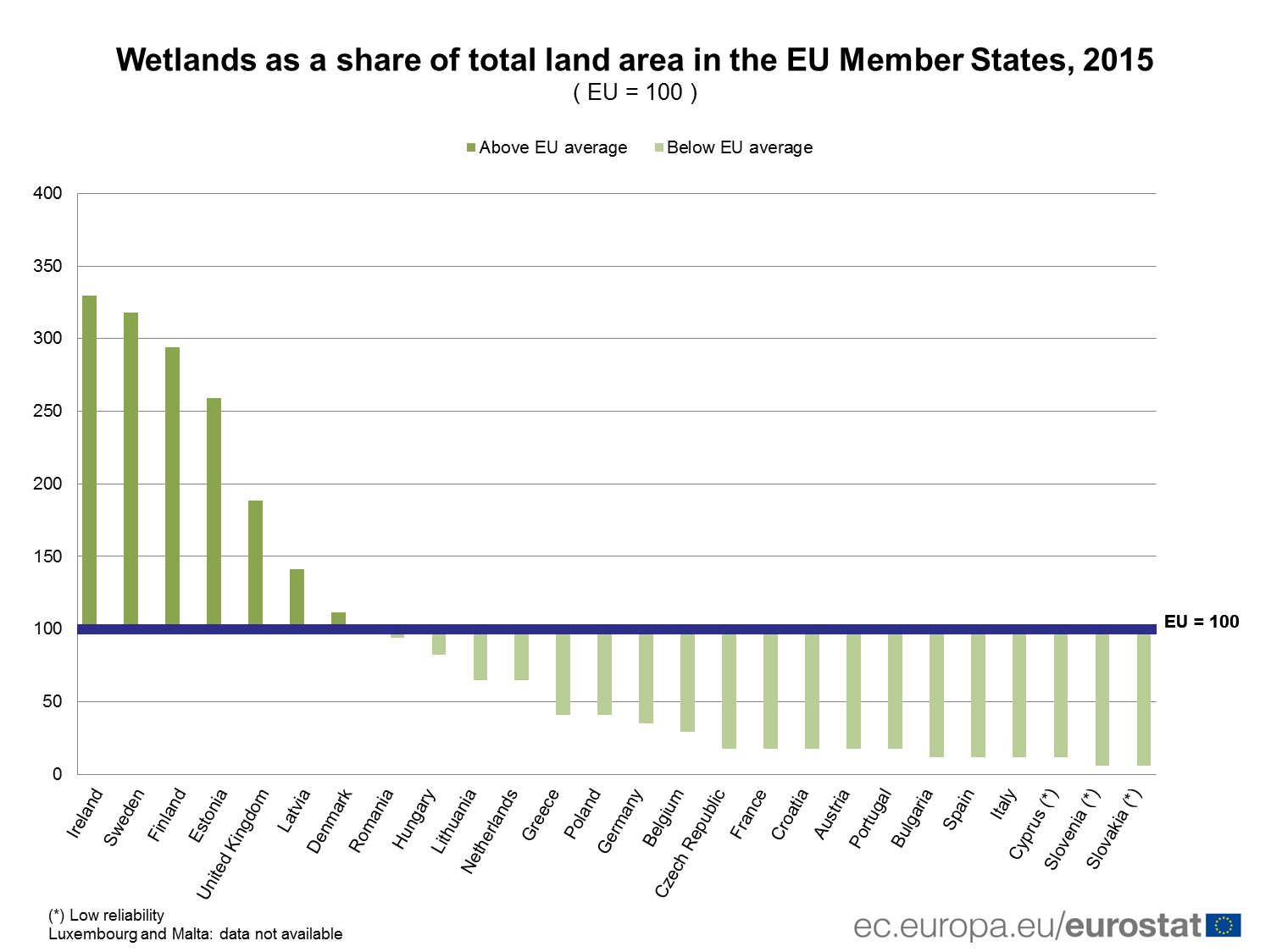 Share of wetlands in the EU