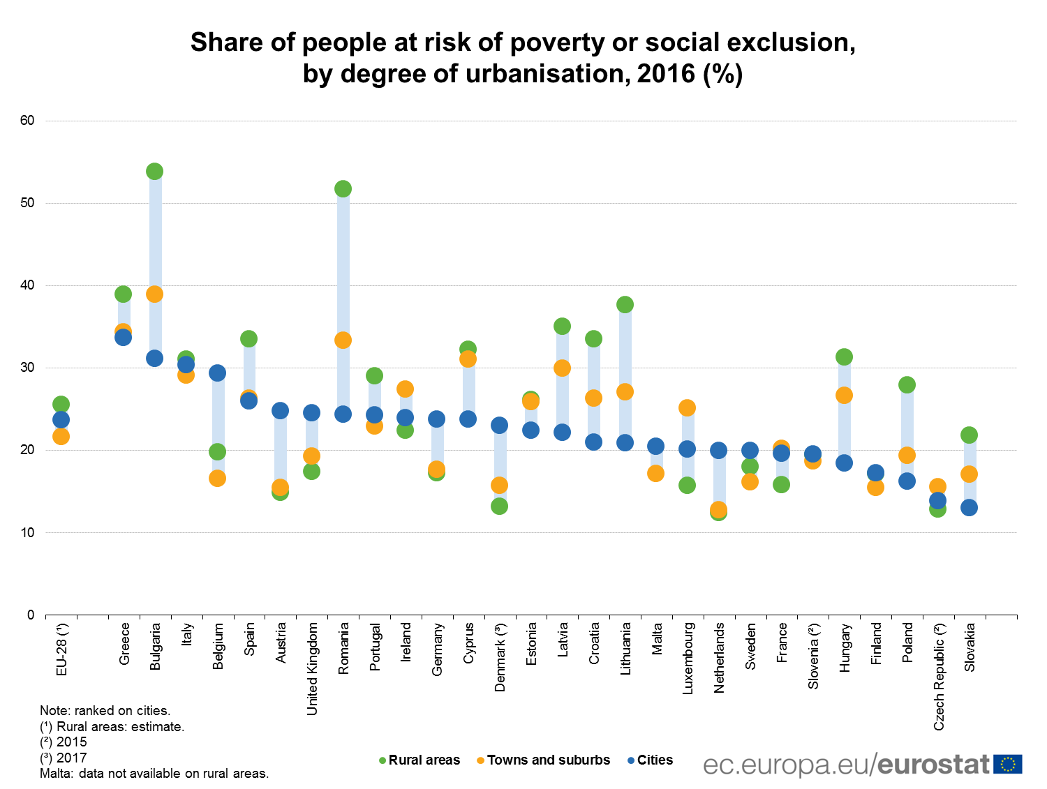 Share of people at risk of poverty or social exclusion, by degree of urbanisation