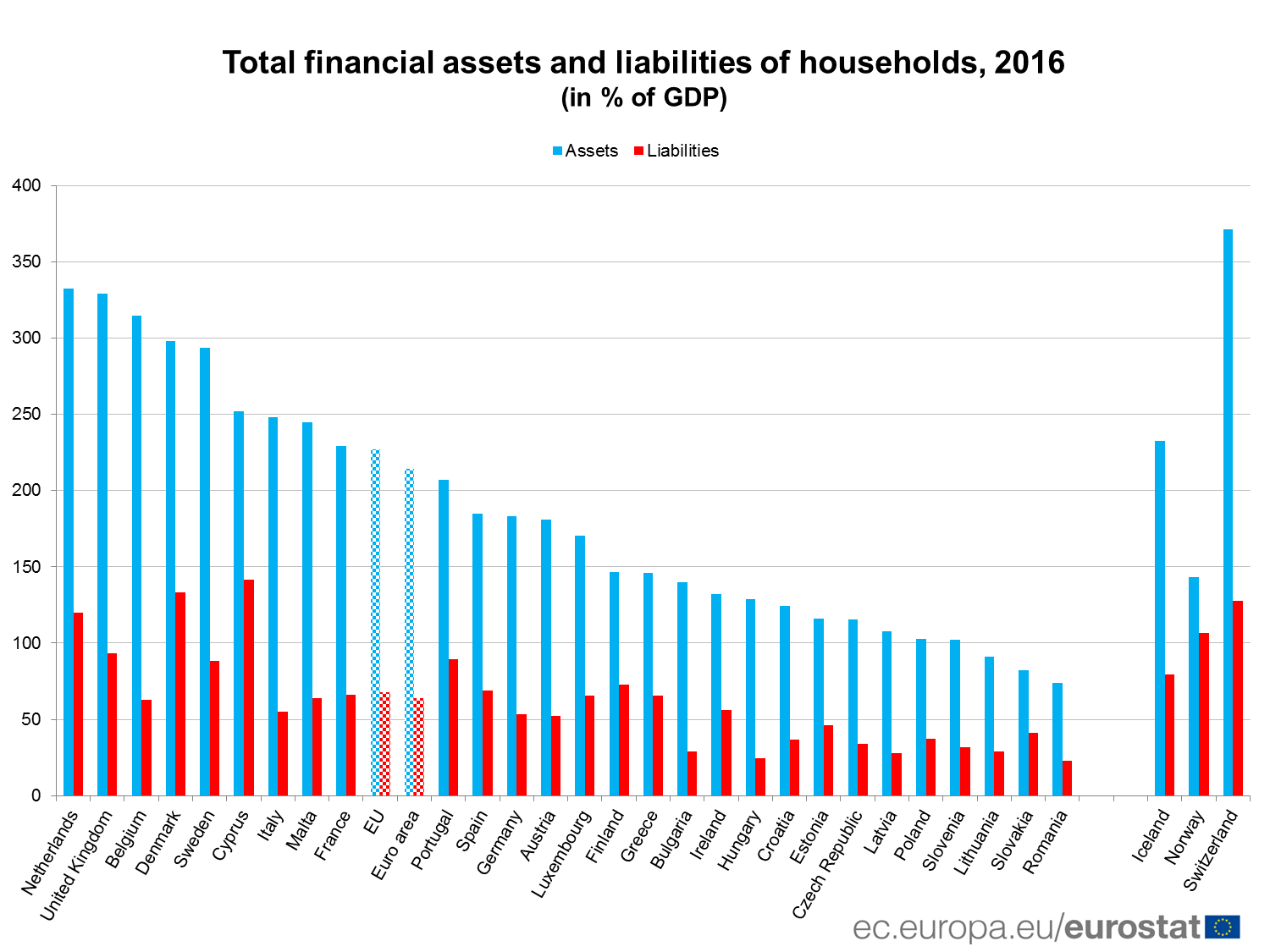 Total financial assets and liabilities of households, 2016