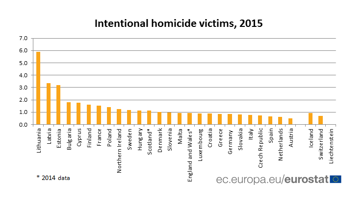 Intentional homicide victims, 2015
