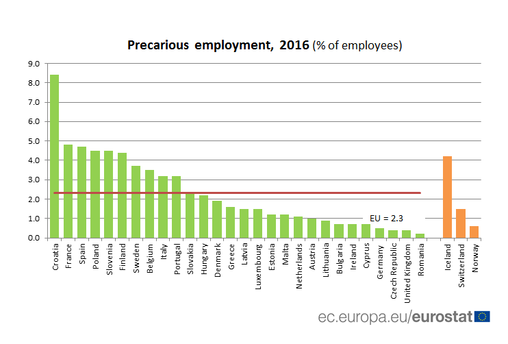 precarious employment 2016