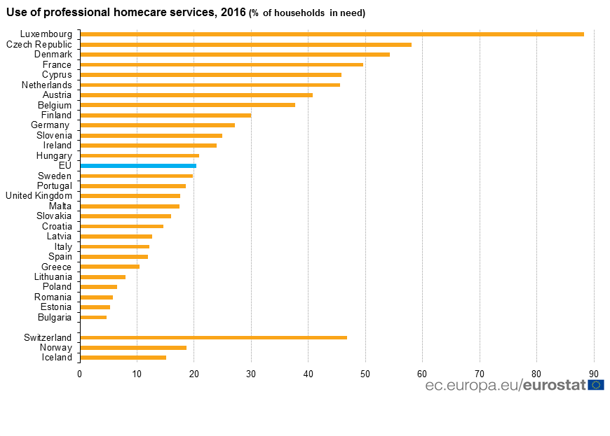Graph: use of professional homecare services