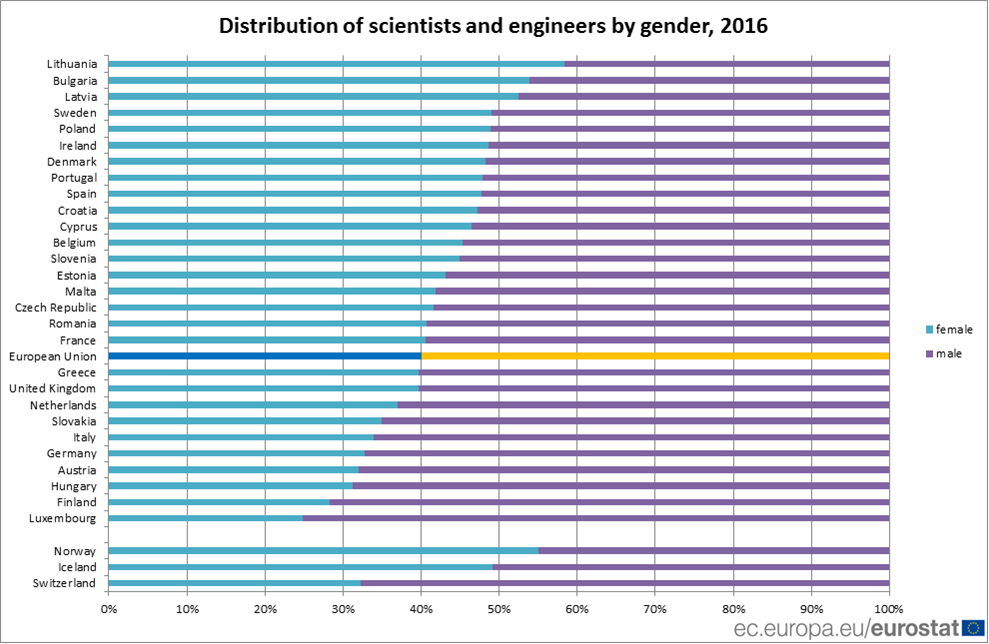 Scientists and engineer by gender