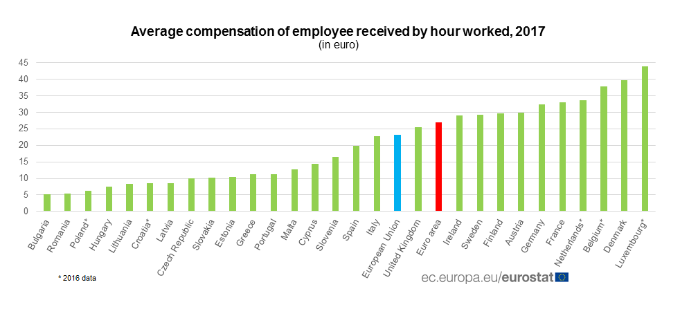 Compensation of employees per hour, 2017