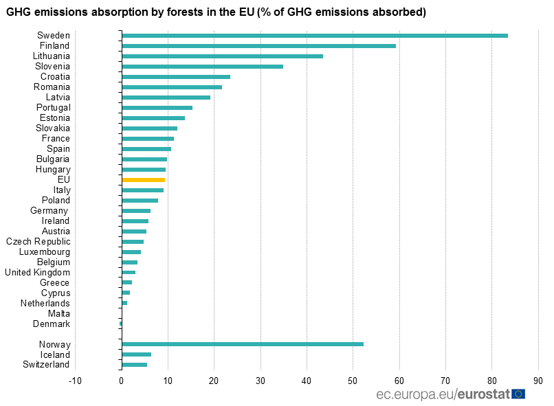Graph: GHG emissions absorption by forests