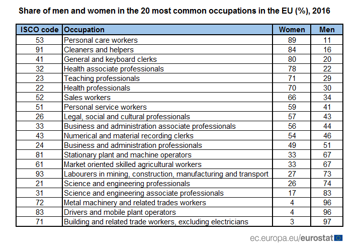 Share of men and women in the 20 most common occupations in the EU (%), 2016