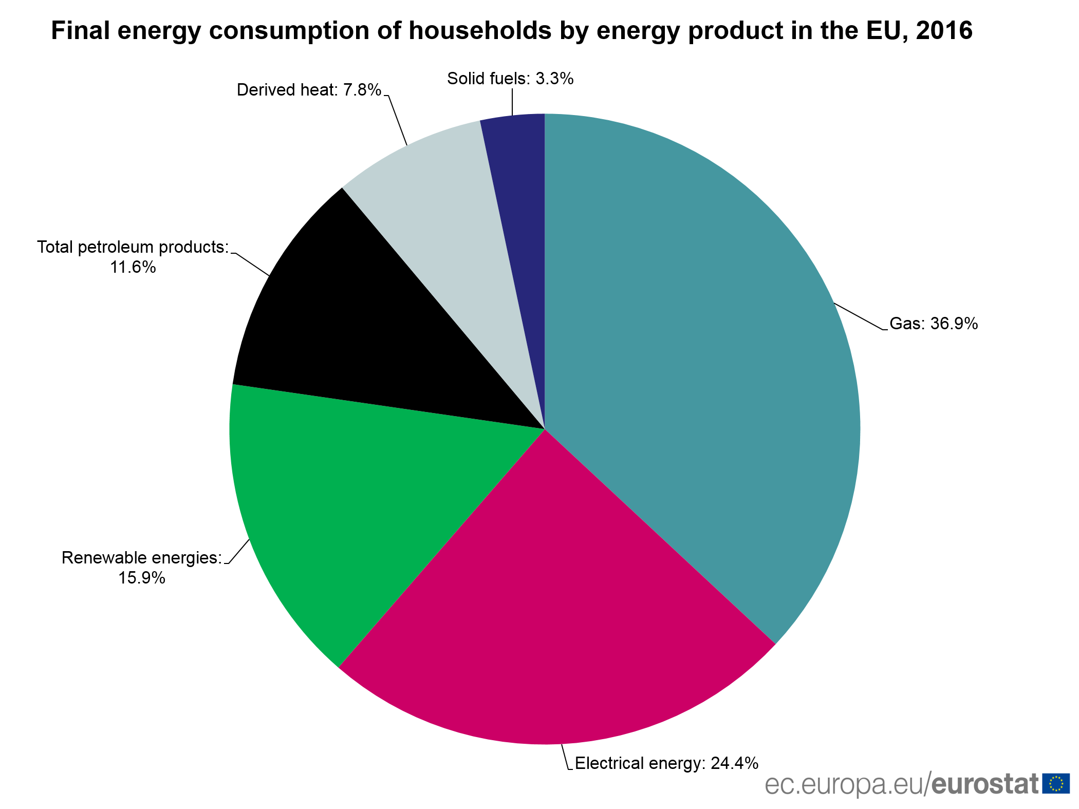 Energy consumption of households by energy product