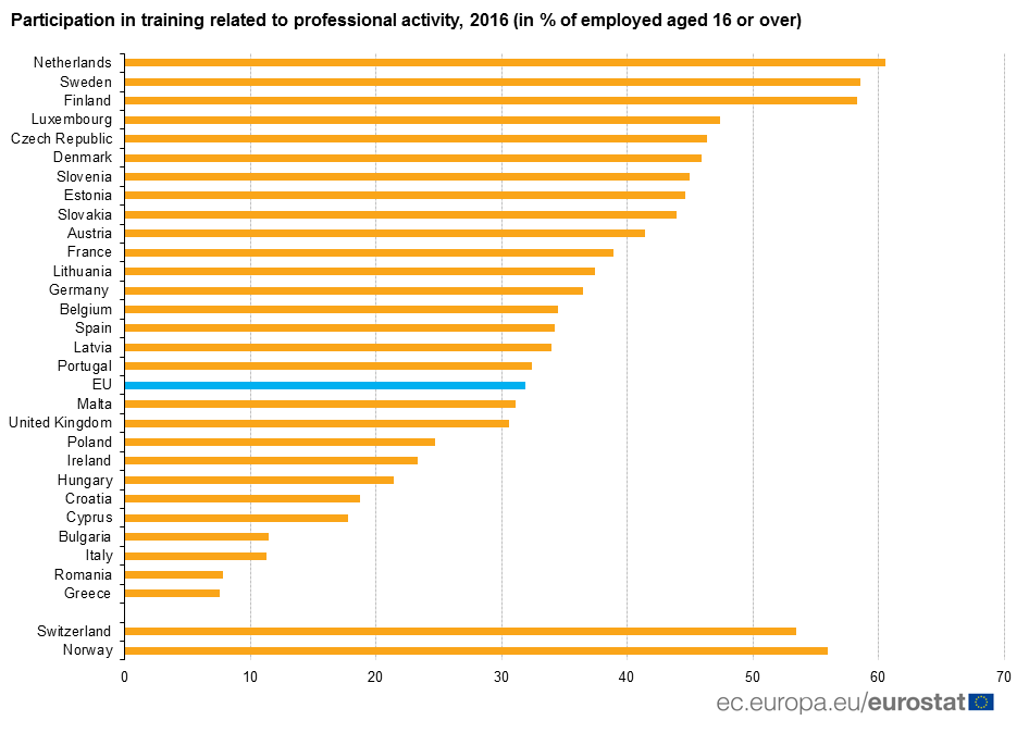 Graph: participation in job-related training