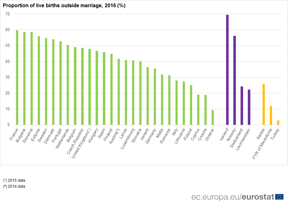 Share of births outside marriage, 2016