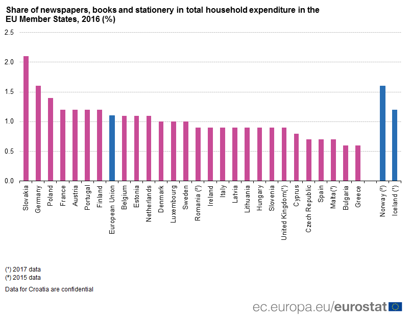 Share of newspapers, books and stationery in total household expenditure