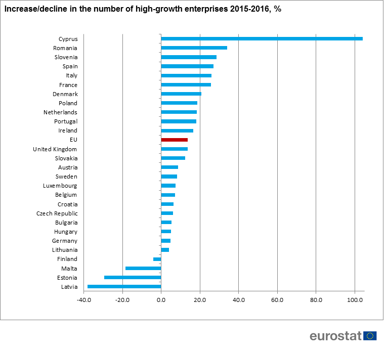 Increase in the number of high growth enterprises