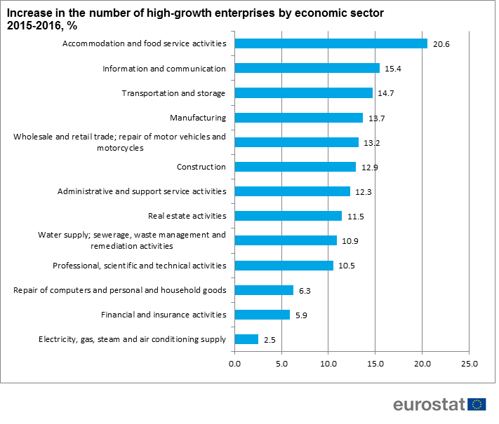 Incresae in the number of high growth enterprises by sector