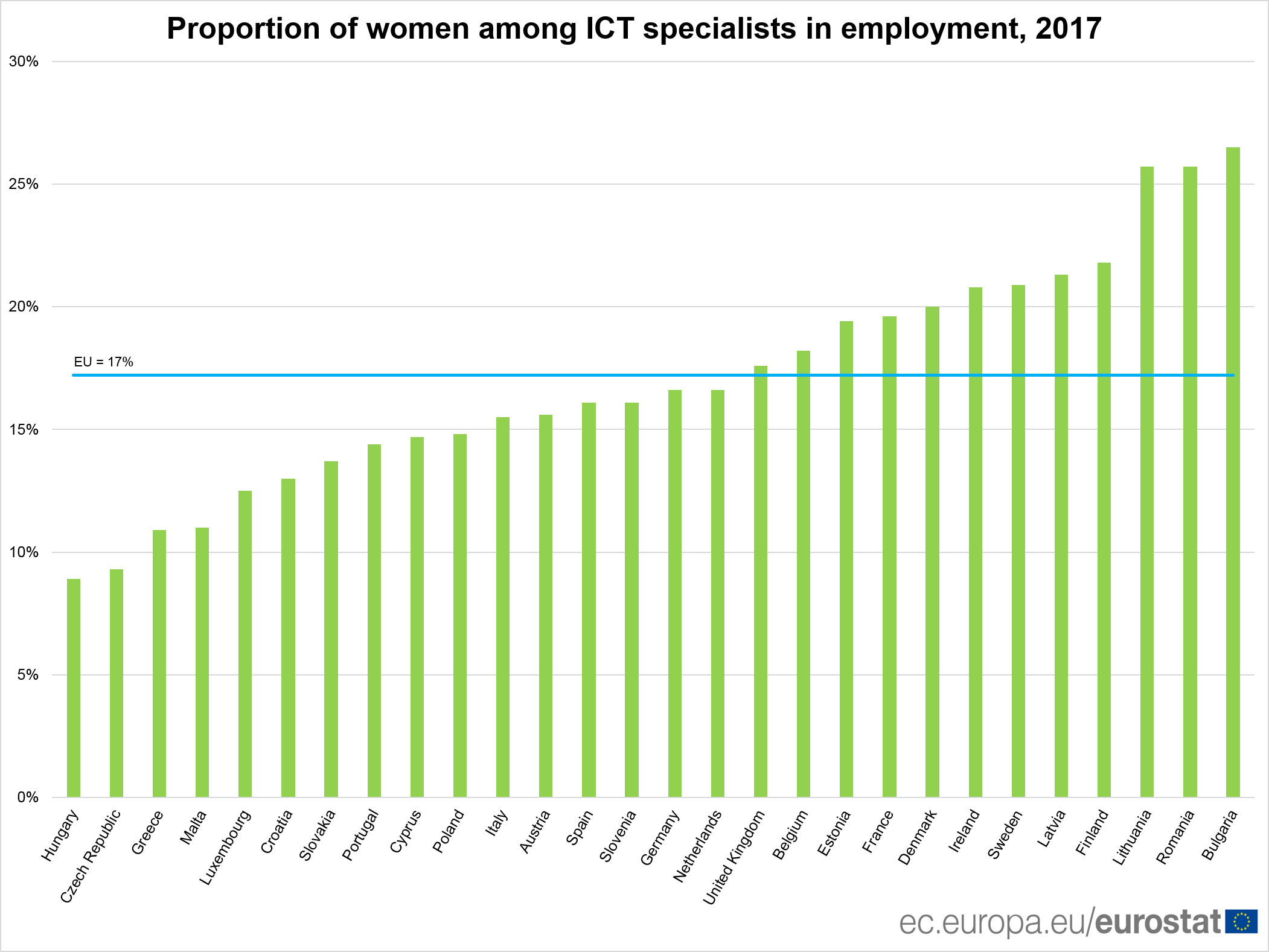 Women among ICT specialists