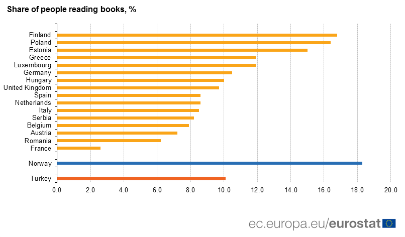 Share of people reading books