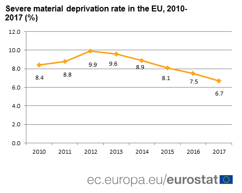 Severe material deprivation rate in the EU 2010-2017