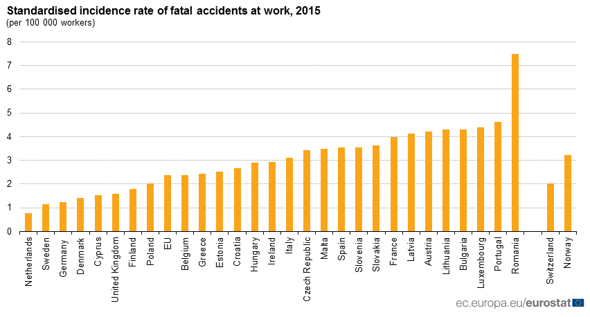 Graph: standardised incidence rates