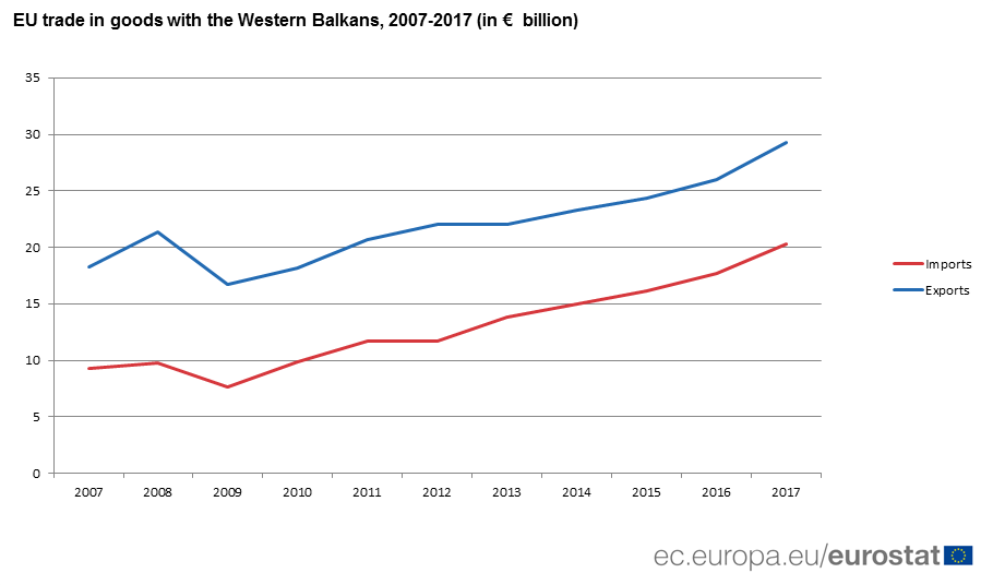 Graph: EU trade in goods with the Western Balkans