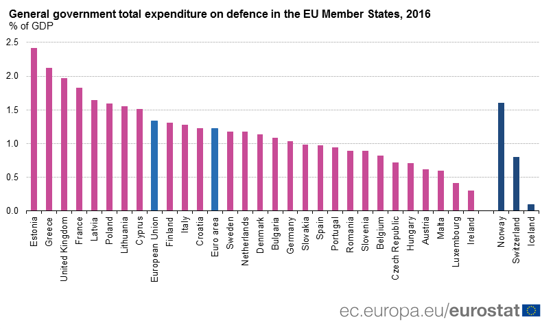 General government expenditure on defence, % of GDP, 2017