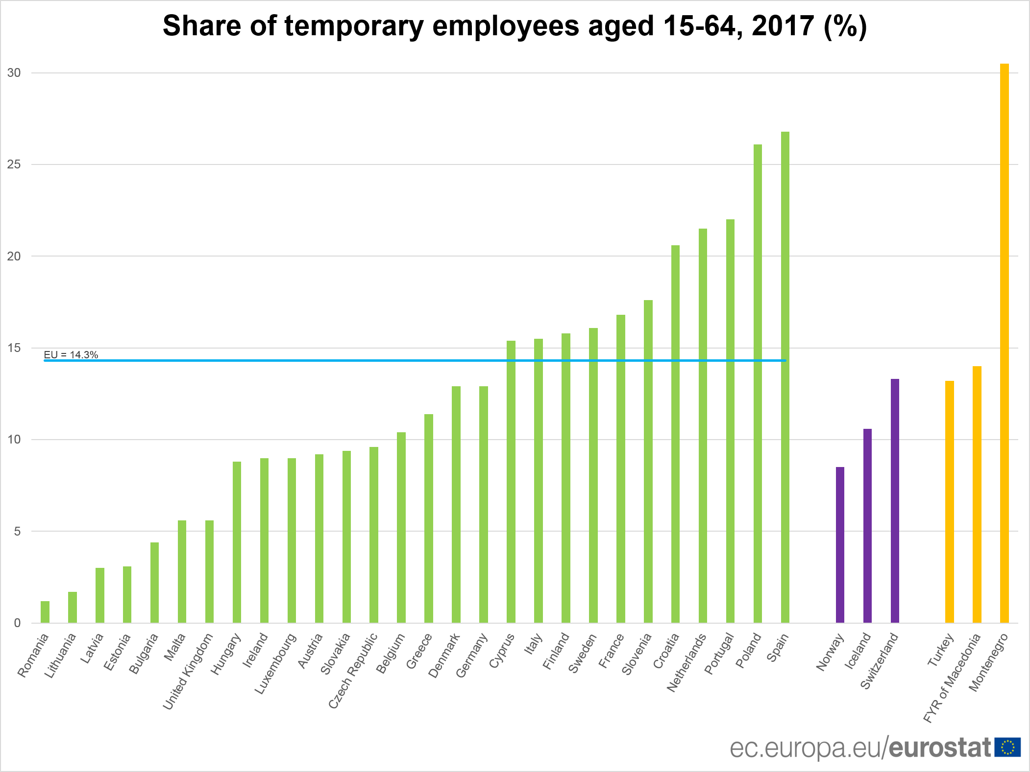 Share of temporary employees