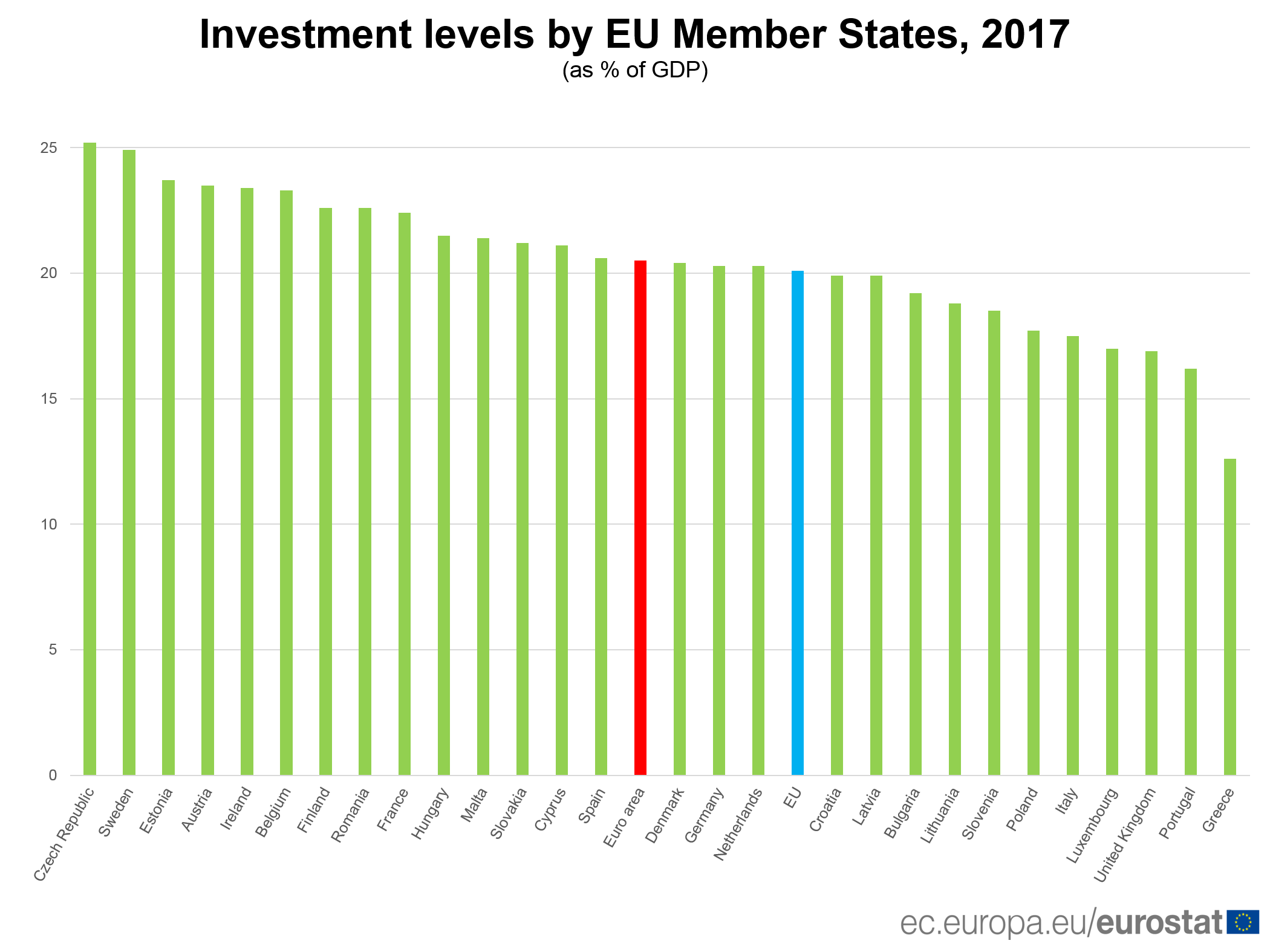 Investment levels by EU Member States