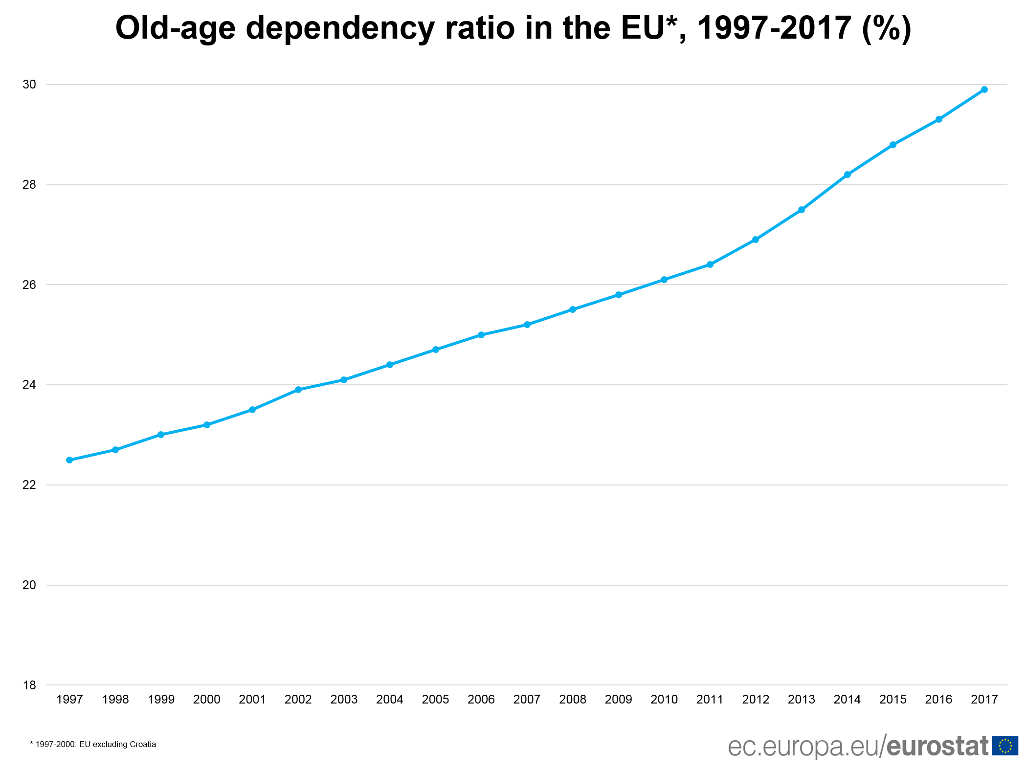 Old-age dependency ratio in the EU, 1997-2017