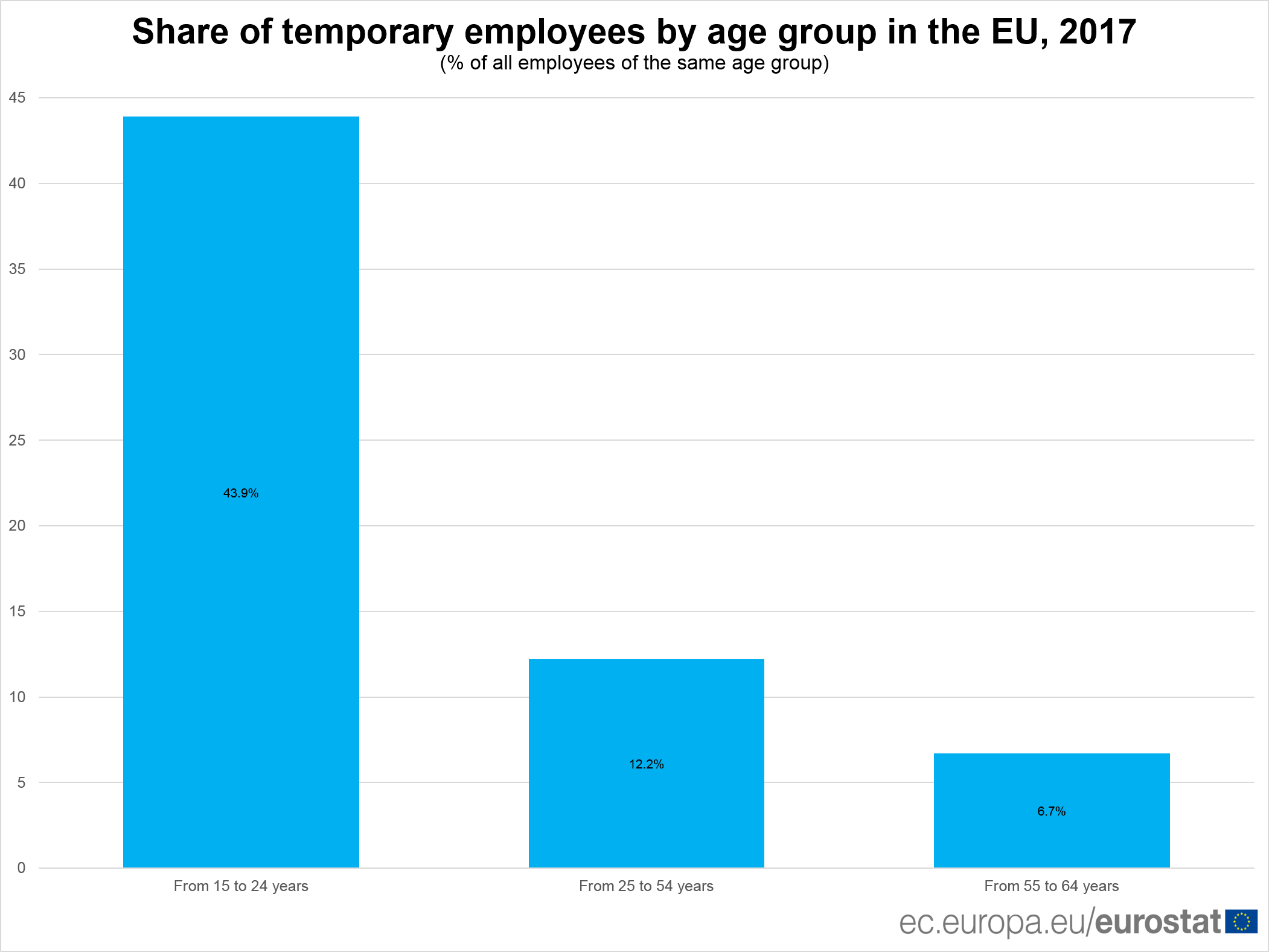 Share of temporary employees by age group in the EU