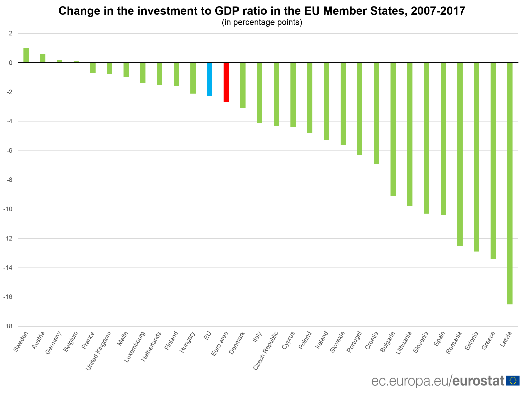 Change in the investment to GDP ratio in the EU Member States