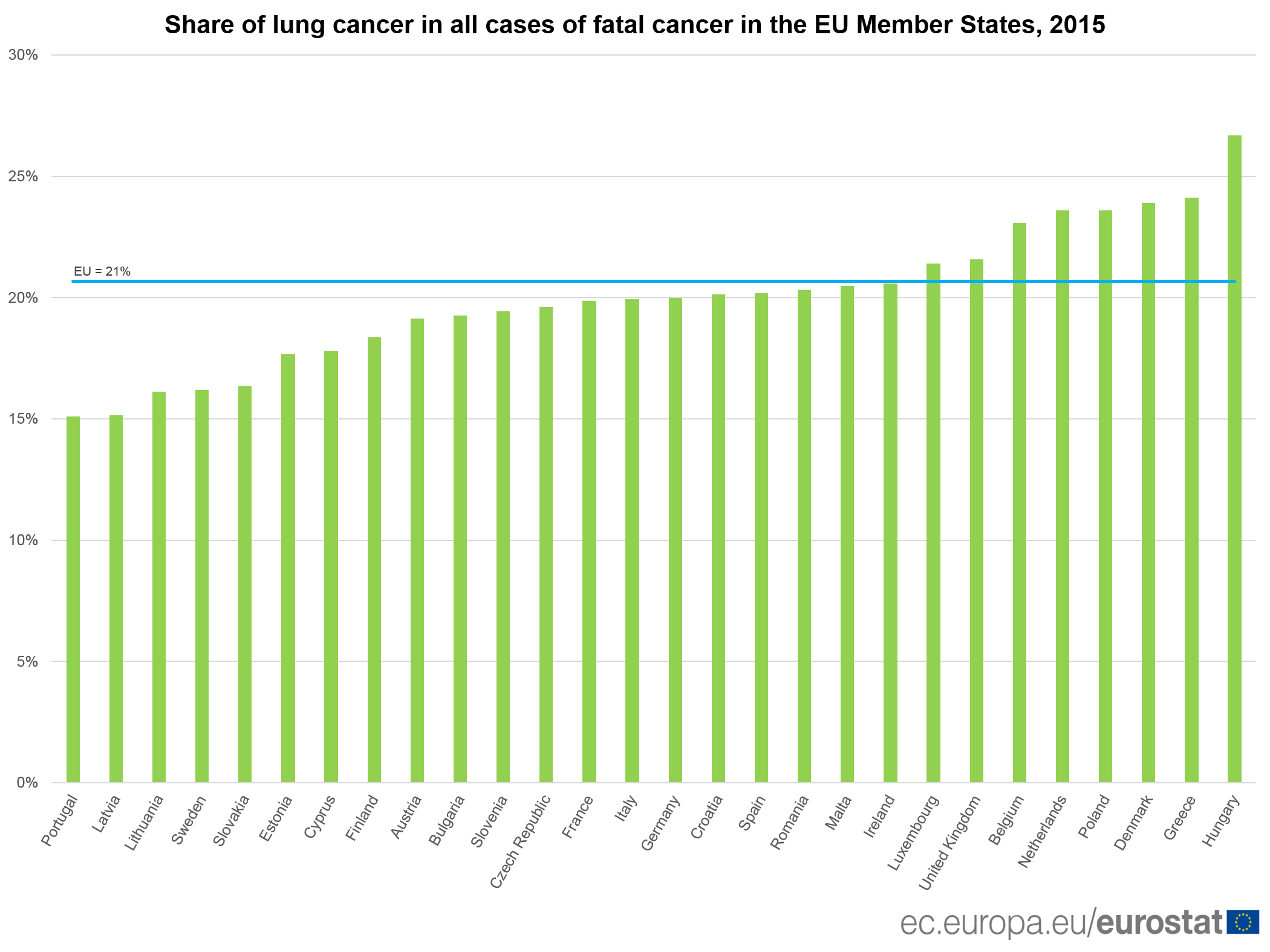 Share of lung cancer in all cases of fatal cancer