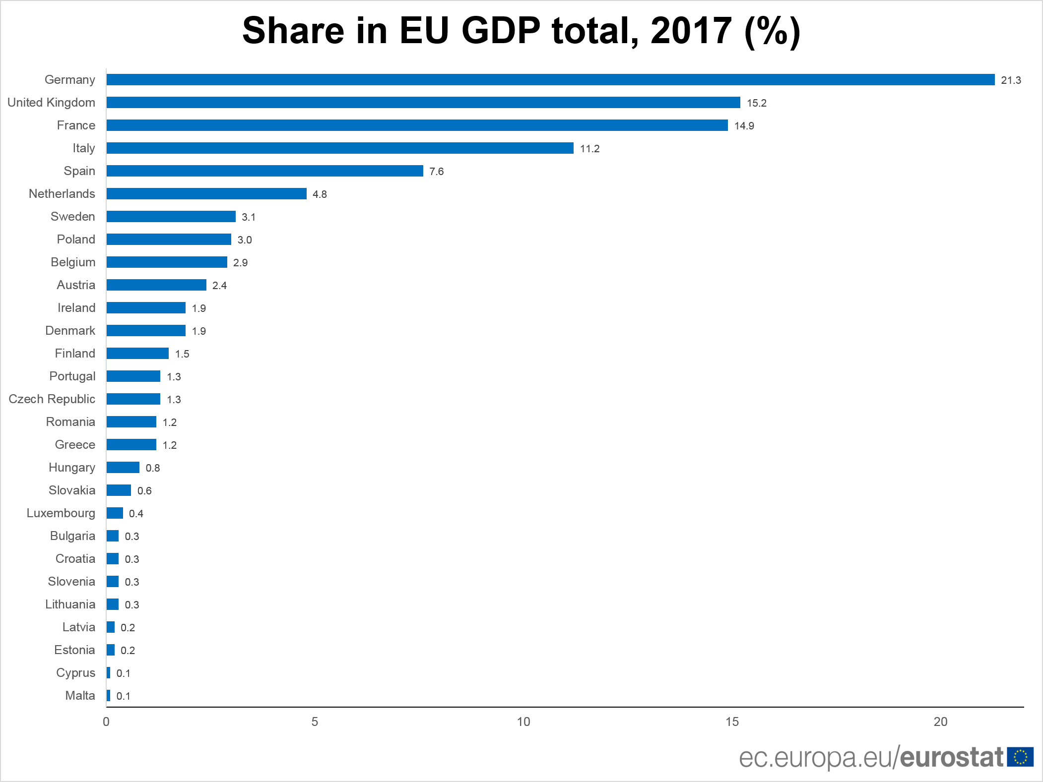 Share in EU GDP total, 2017