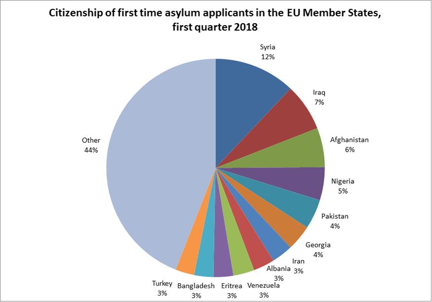 Asylum applicants in first quarter 2018 by citizenship