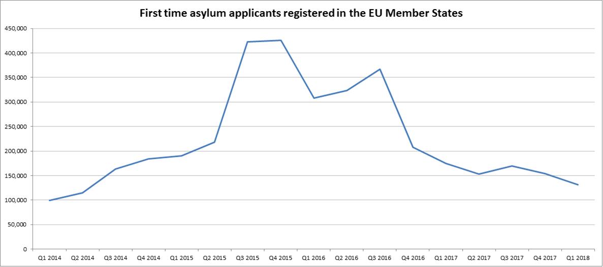 Asylum applicants in the EU