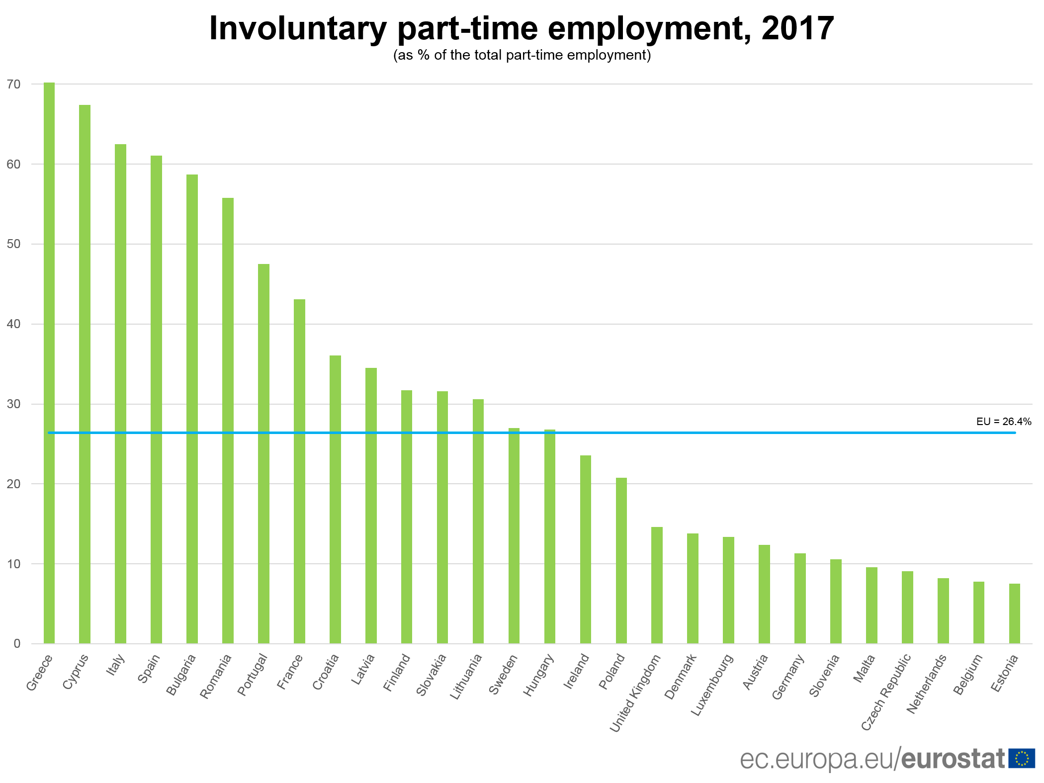 Involuntary part-time employment