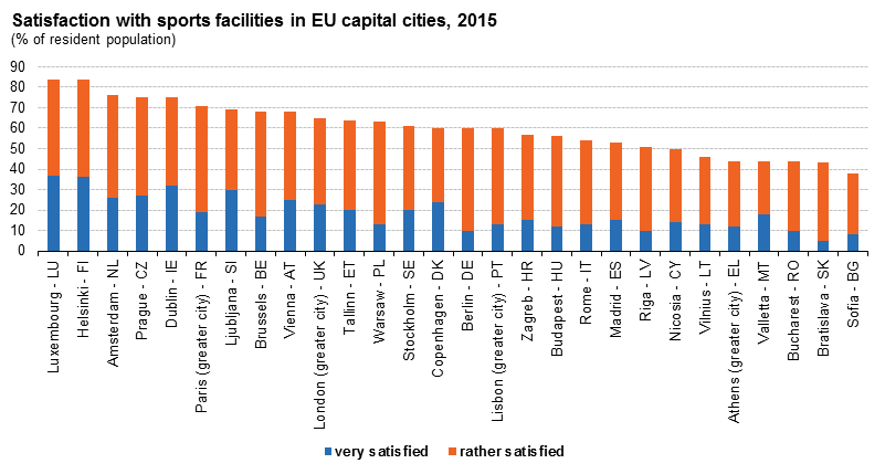 Satisfaction with sports facilities in EU capital cities