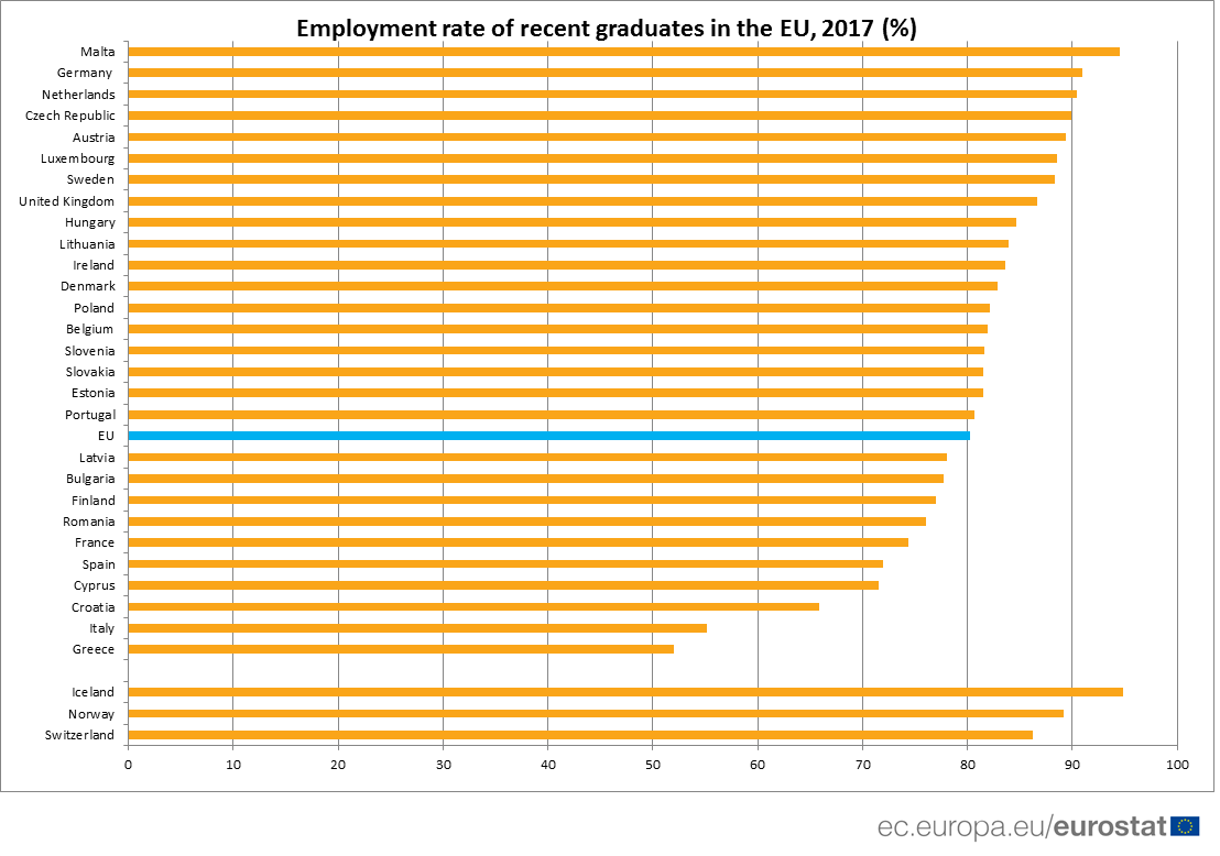 Employment rate of recent graduates in the EU