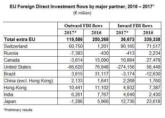 EU FDI flows by major partners, 2017